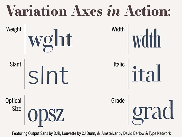 Variation axes in action