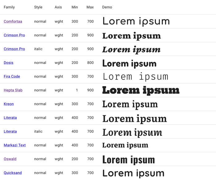Variable font examples on Google Fonts