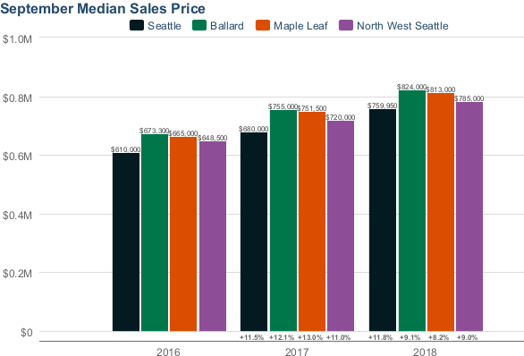 Median Prices by Neighborhood