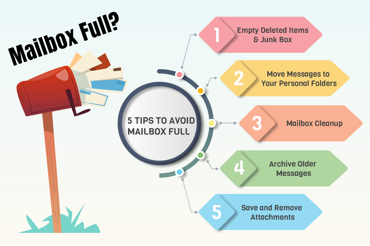 5 Tips To Avoid Mailbox Full