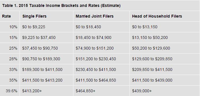 2015 Federal Tax Brackets