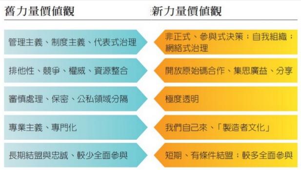 [網二] 李怡志:非營利組織的網路內容策略