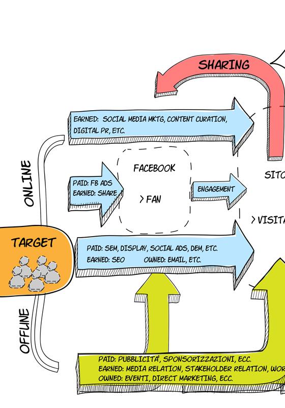 Ecosistema di Comunicazione