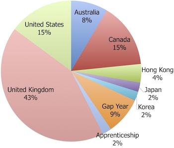 University Chart
