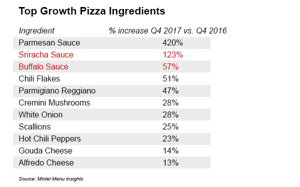 Top Growth Pizza Ingredients