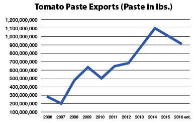 Tomato Paste Exports