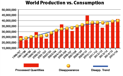 World Production vs. Consumption