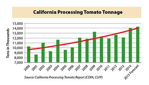 California processing tomato tonnage