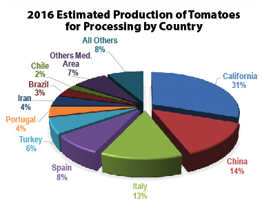 2016 Estimated Production of Tomatoes for Processing by Country