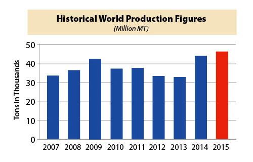 Historical World Production Figures