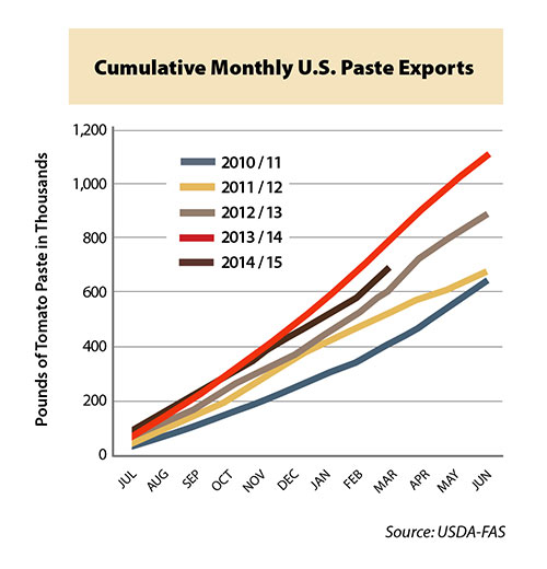 Cumulative monthly U.S. pasta exports