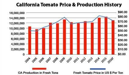 California Tomato Price & Production History
