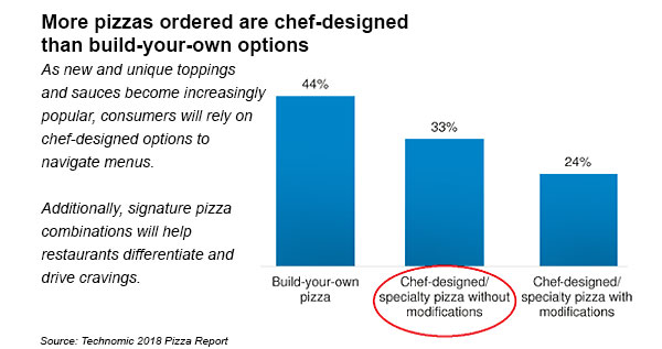 Chef designed pizzas are ordered more