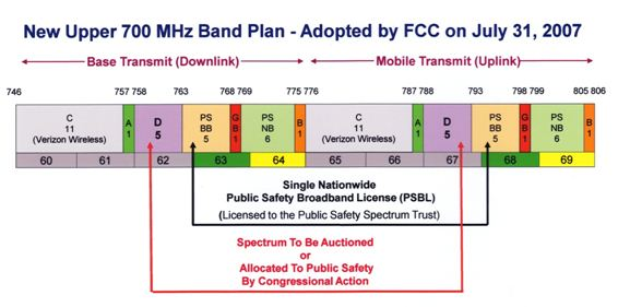 700Mhz Band Image