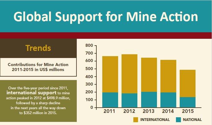 Support Factsheet
