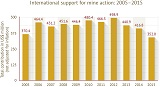 Support 2005-2015