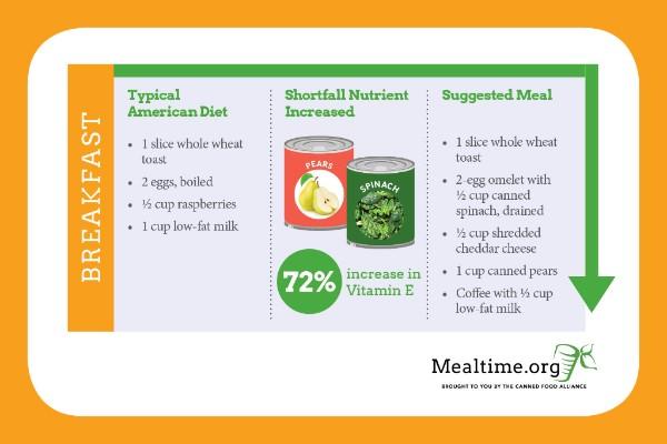 Vegetarian Diet Menu