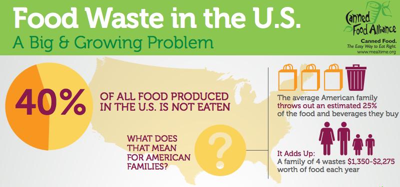 Food Waste In The U.S.
