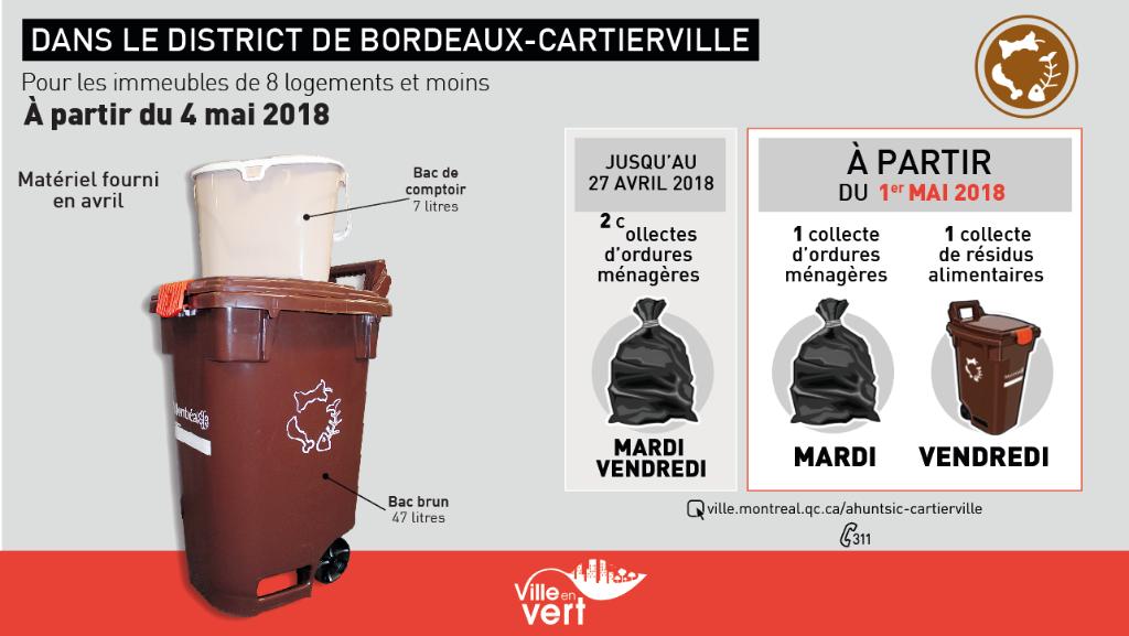 La collecte des résidus alimentaires arrive àBordeaux-Cartierville