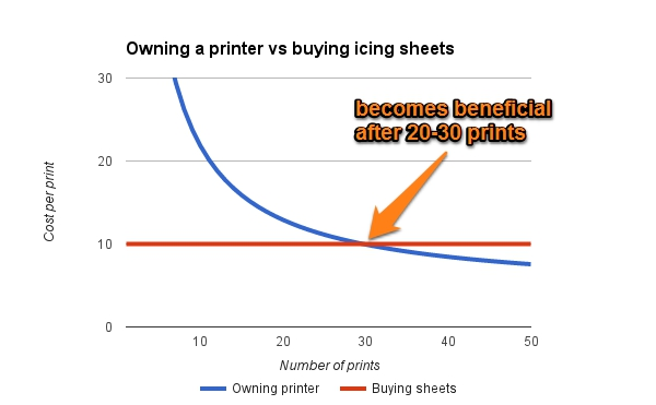 Owning an edible printer vs buying icing sheets - graph