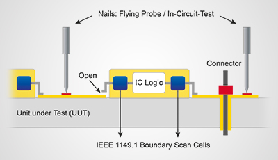 Boundary Scan Integration