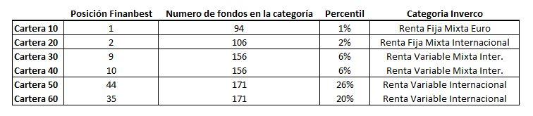 rankings de rentabilidad