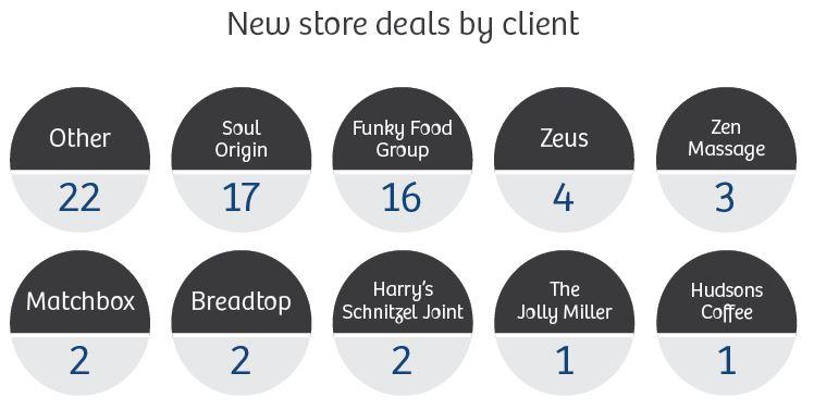 New-Store-Deals