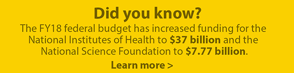 Did you know: The FY18 federal budget has increased funding for the National Institutes of Health to $37 billion and the National Science Foundation to $7.77 billion. Learn more