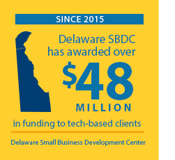 Since 2015 Delaware SBDC has awarded $48 Million in funding to tech-based clients