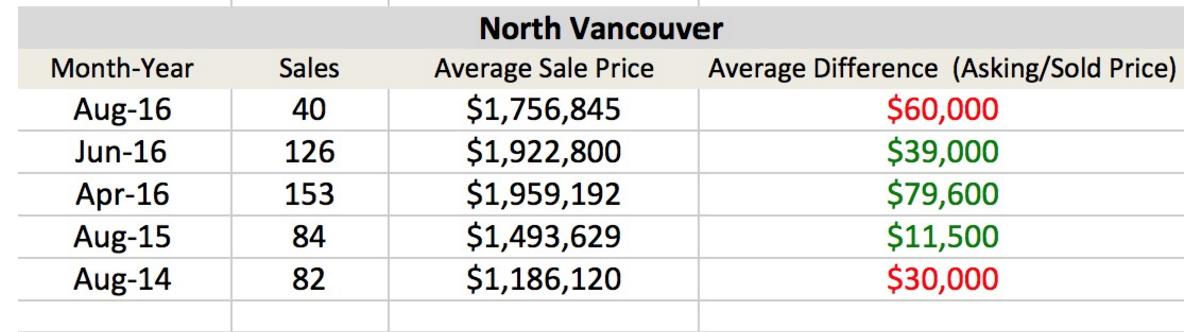North Vancouver Duplexes