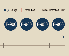 Our Handheld Gas Analyzer infographic specifies the range, resolution, and lower detection limit for each of our ethylene analyzers.
