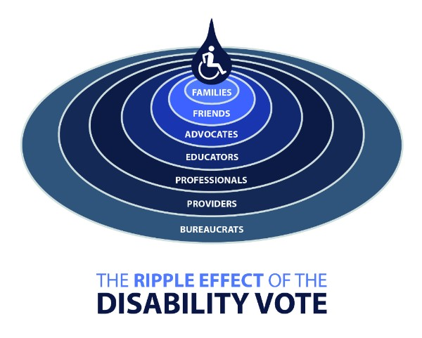 Text The Ripple Effect of the Disability Vote at the top of image.   Underneath Icon of a Drop of water with an Icon of an active person in the wheelchair Slowly fades in ringed layers of Families Friends Advocates Educators Professionals Providers Bureaucrats  Simulating a drop creating a ripple effect in a larger body of water.