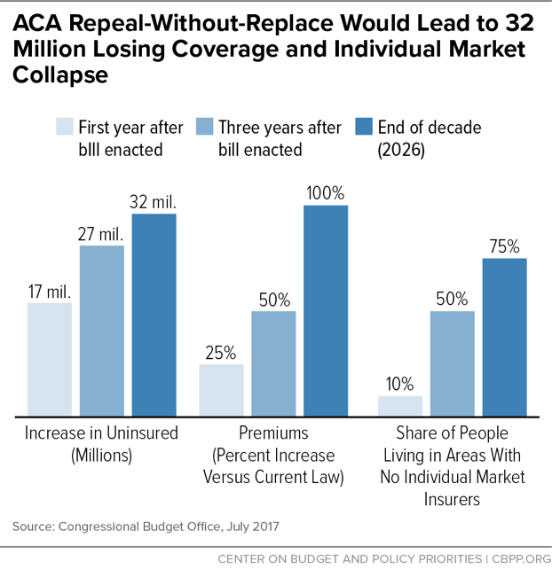 Bar graph developed by the Center on Budget and Policy Priorities to highlight how ACA Repeal-Without-Replace Would Lead to 32 Million Losing Coverage and Individual Market Collapse. The increase in uninsured would be 17 million the first year after the bill is enacted, 27 million after three years, and 32 million by 2026. Premiums would increase by 25% the first year after the bill is enacted, by 50% after three years, and by 100% by 2026. The share of people living in areas with no individual market insurers would be 10% the first year after the bill is enacted, 50% after three years, and 75% by 2026.