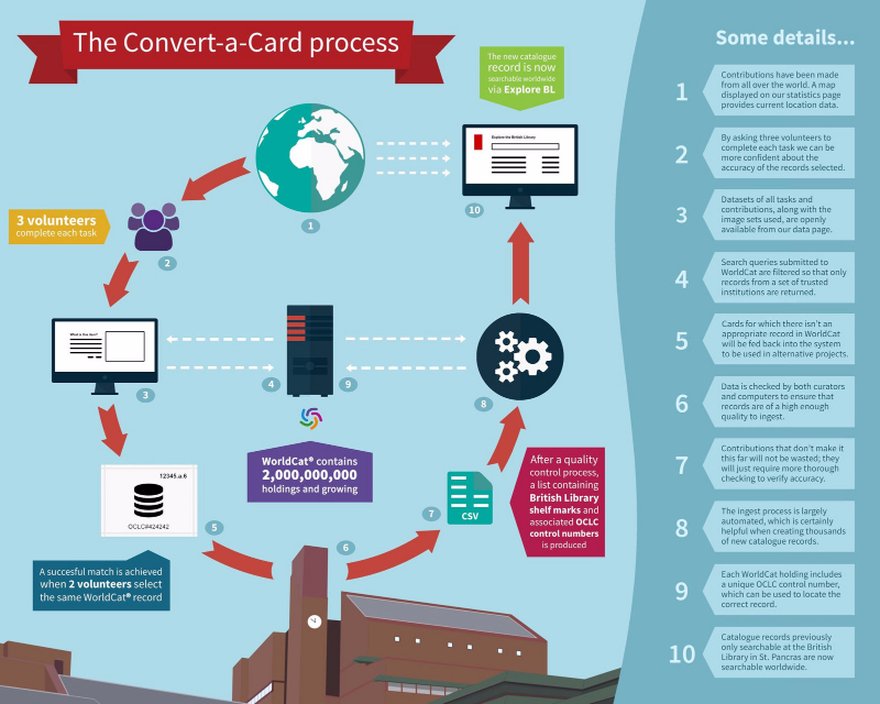 The Convert-a-Card process