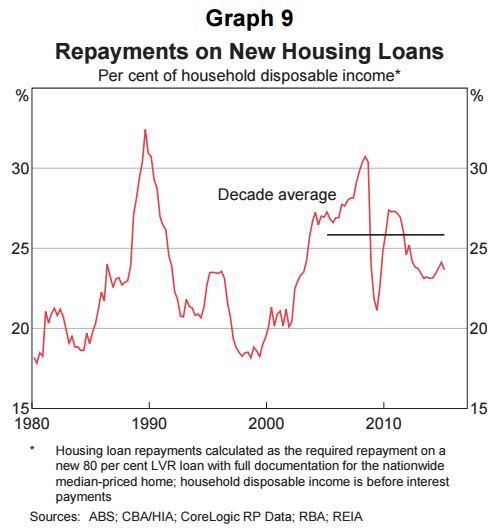 Australia repayment housing loans