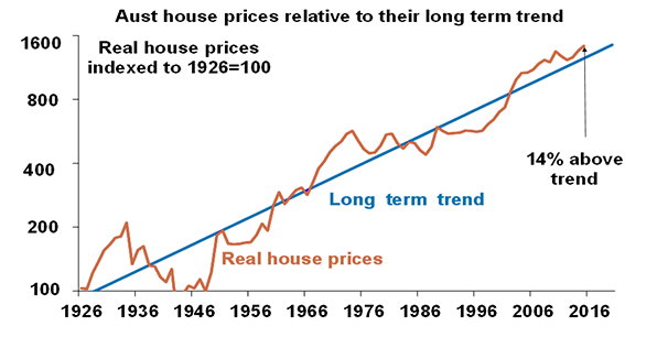 Australia house prices