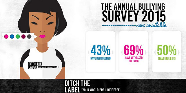 Promotional image stating The Annual Bullying Survey 2015 is now available from Ditch the Label and includes statistics on bullying described in the paragraph before this image