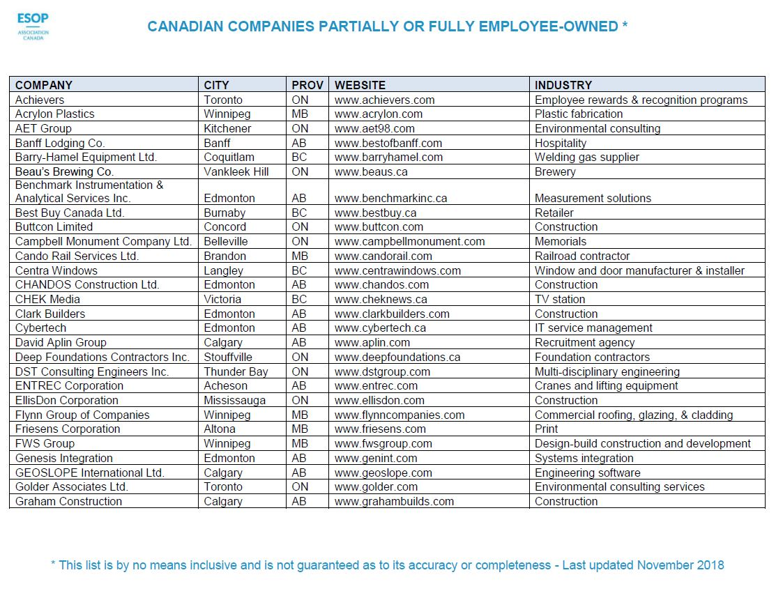 Picture of list of Canadian Employee Owned Companies