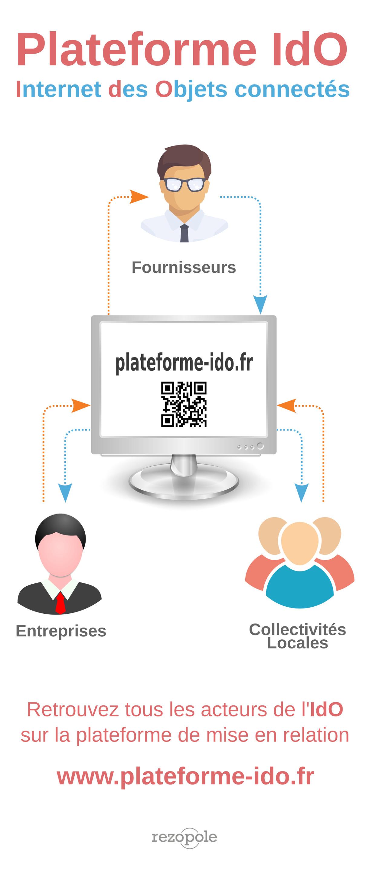 Plateforme IdO