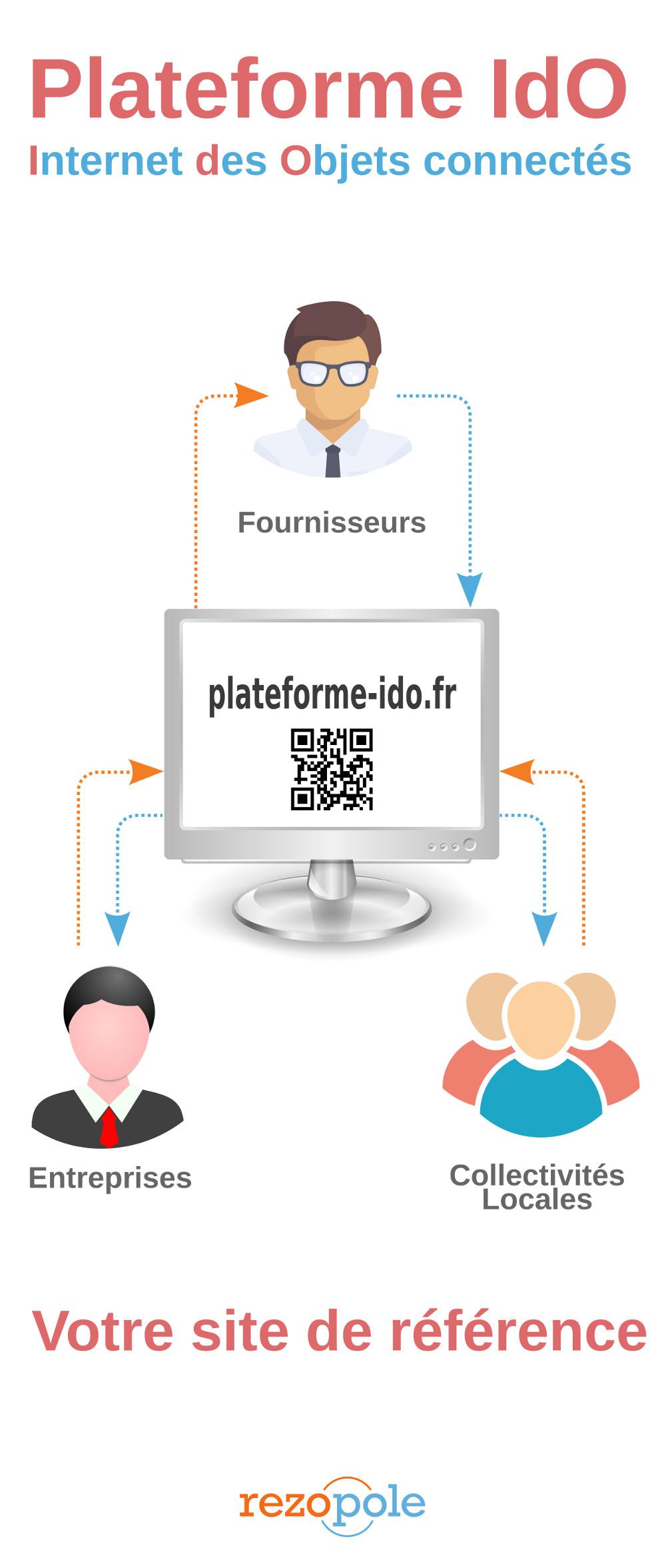Roll-up Plateforme-IdO