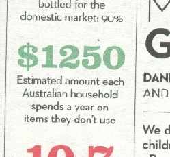 $1250 Estimated amount each Australian household spends a year on items they don't use.
