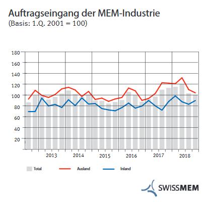 Auftragseingang der MEM-Industrie