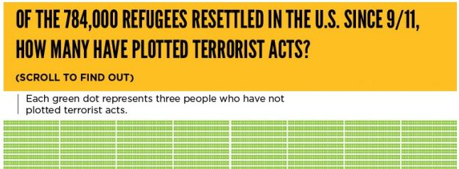 How many refugees have plotted against the US?