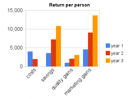 A Graph of Return per Person on Different Variables Including Sales- Kathbern Management Toronto Recruiting Agency