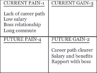 The Pain/Gain Model