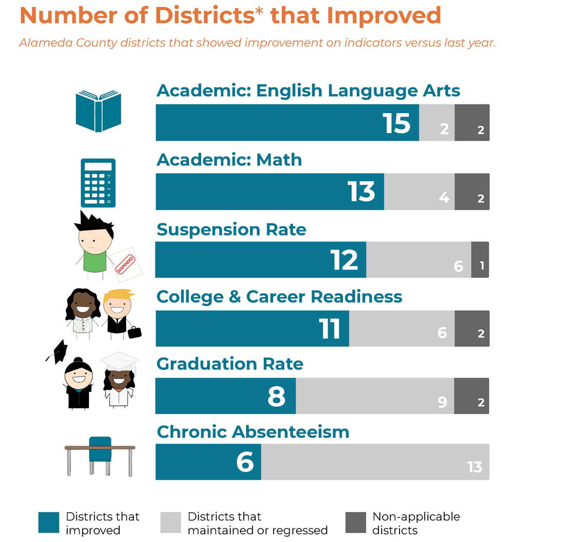Number of Districts that Improved, Alameda County districts that showed improvement on indicators versus last year (Includes Alameda County's 18 school districts and the Alameda County Office of Education). Academic: English Language Arts: 15, Academic: Math: 13, Suspension Rate: 12, College & Career Readiness: 11, Graduation Rate: 8, Chronic Absenteeism: 6
