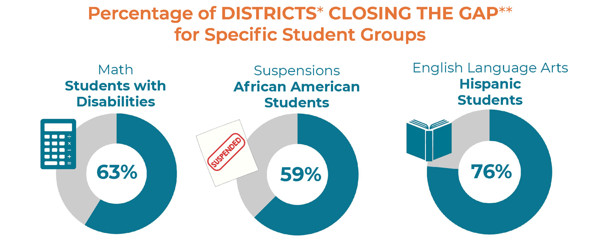 Percentage of DISTRICTS CLOSING THE GAP for Specific Student Groups (Data includes districts that meet a minimum threshold of students within the group measured by the indicator. The gap refers to a difference in achievement between the overall student group and student groups with poorer outcomes.) Math Students with Disabilities: 63%, Suspensions African American Students: 59%, English Language Arts Hispanic Students: 76%