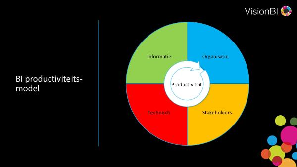 BI Productiviteitsmodel