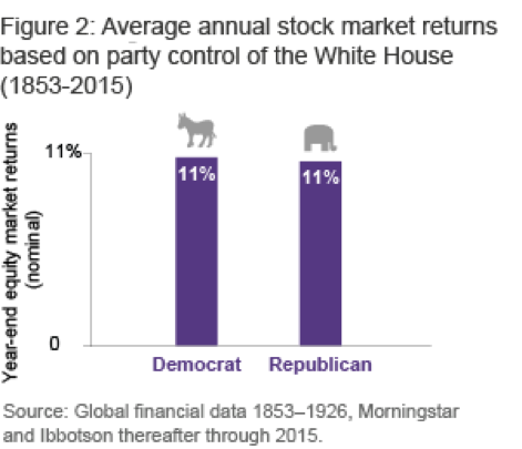 Average annual stock market returns based on party control of the white house