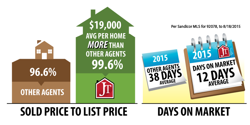 We sell $19K Average More Per Home than other Agents and an Average of 12 Days on the market compared to 38 Days